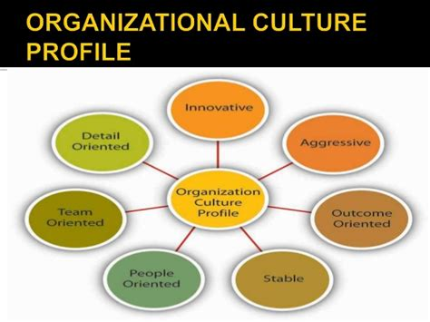 The relationship between an organizations culture jpg 638x479