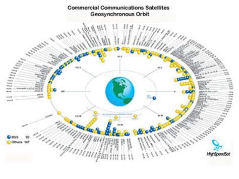 Geo satellite slots jpg 400x300